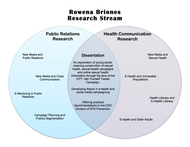 Rowena Briones Research Stream Visual